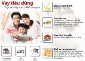 Maritime Bank cho vay tiêu dùng thế chấp bằng sổ đỏ